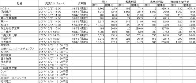 18年3月期中間決算20171101