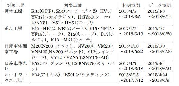 日産不正201807.JPG
